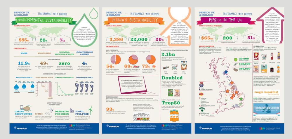 PepsiCo infographics